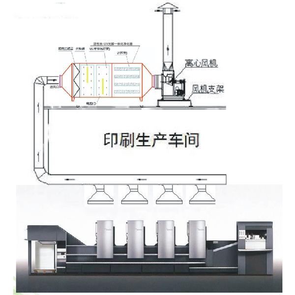 光催化+活性炭一体机